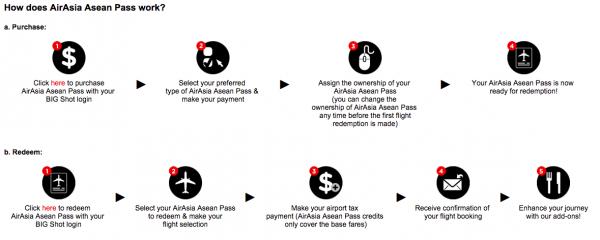 How does Airasia Asean Pass work?