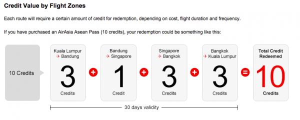 Credit Value Flight Zones