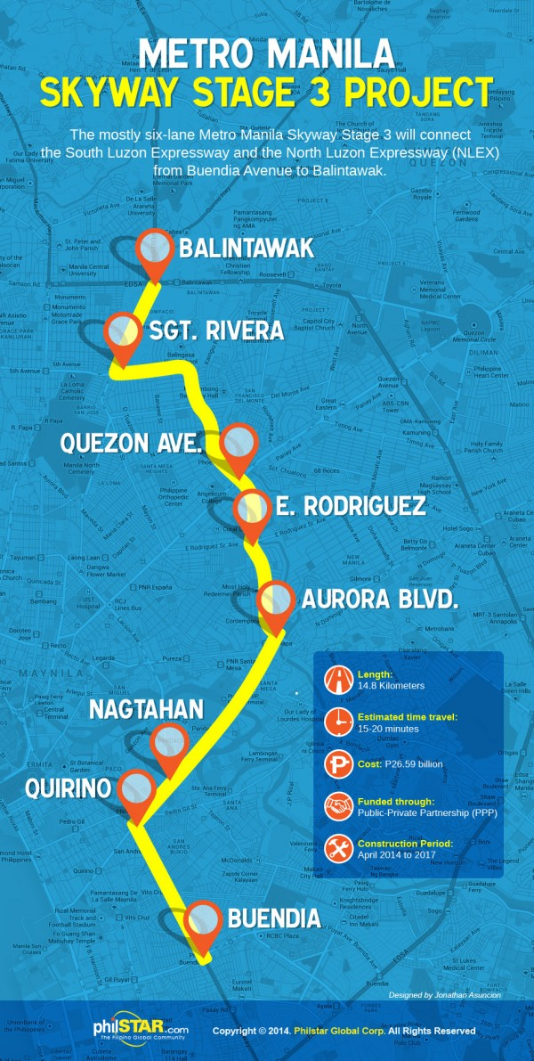 Metro Manila Skyway Stage 3 Project