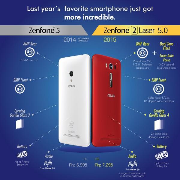 ZenFone 2 Laser 5.0 ZE500KL VS Zenfone 5