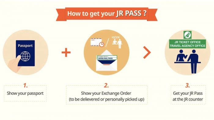 How to Activate and Claim your JR Pass?