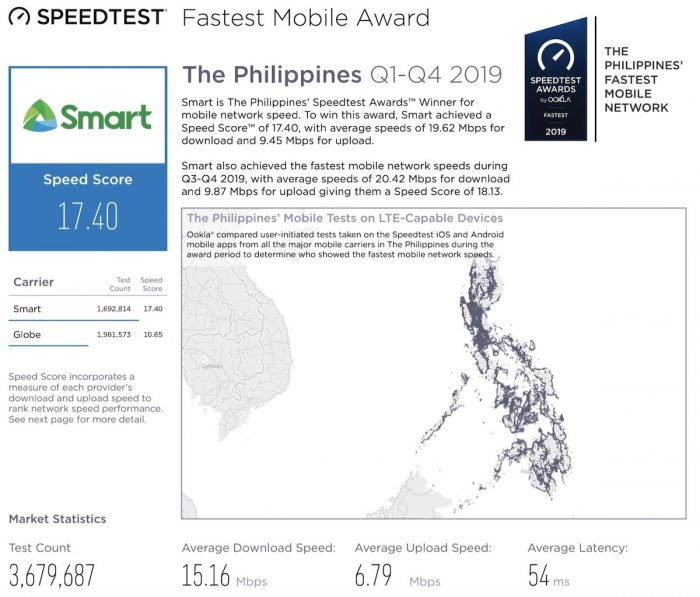 SMART Fastest Mobile Internet Award based on OOKLA Speedtest