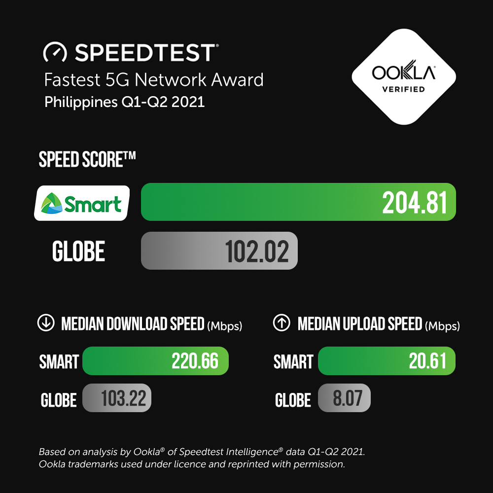 Smart won the Fastest Mobile 5G Network Award