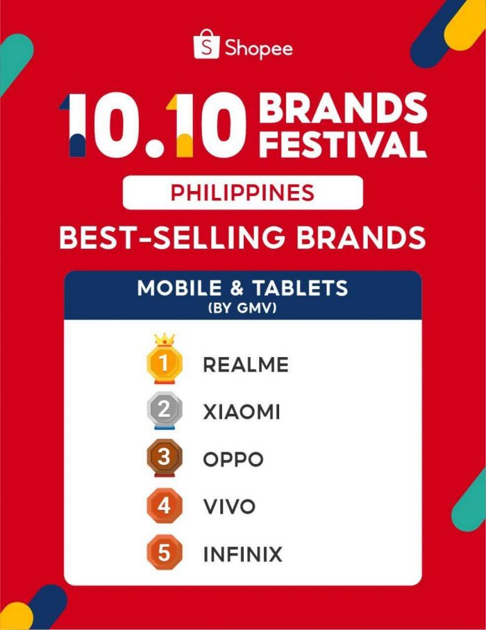 Best Selling Mobile and Tablets Shopee 10.10 GMV