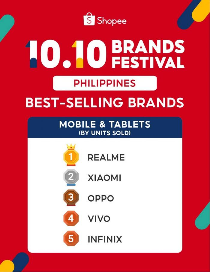 Shopee 10.10 Best Selling Mobile and Tablets based on Units Sold